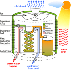 A diagram of a pool heater.